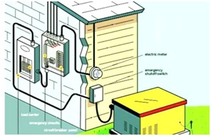 Whole House Generator Installation Costs: Standby & Portable Options.