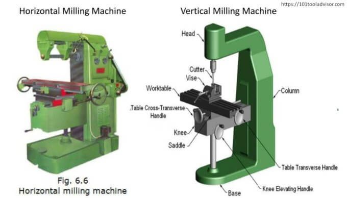parts of milling machine